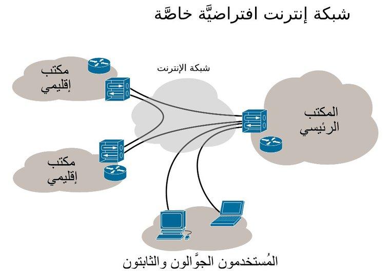 المقصود بالشبكة الافتراضية خاصة (VPN) وكيفية الحصول عليها